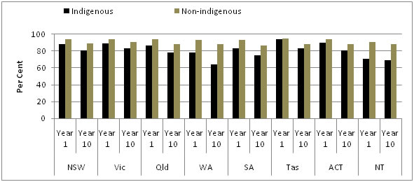 Figure 5.1 Students' attendance in government schools by state and Indigenous status, 2007