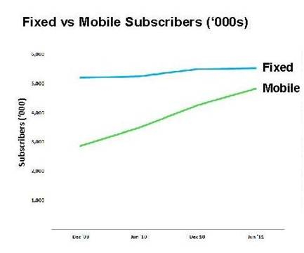 graph showing fixed vs mobile subscribers ('000s)