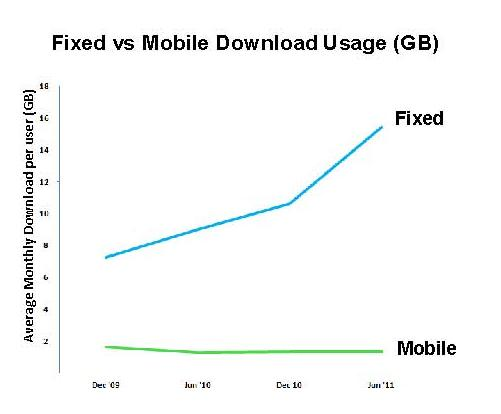 graph showing fixed vs mobile download usage (GB)