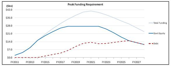 graph showing NBN Co Funding Profile (debt and equity) to FY2028 ($billion)