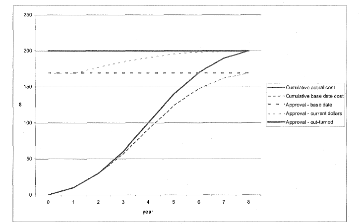 graph depicting price effects for project budget and actual expenditure