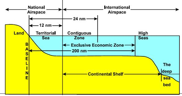 figure showing maritime zones