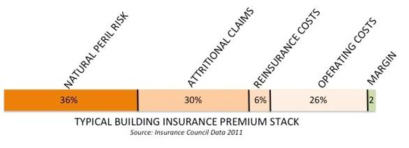 graph showing typical building insurance premium stack